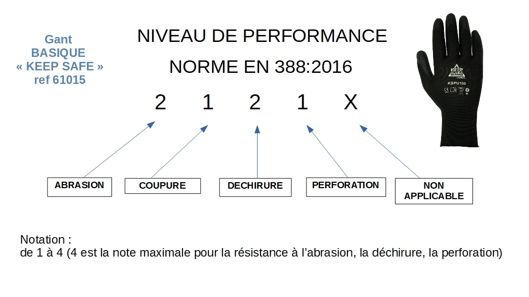 61015 GUANTE Keep safe niveau performance SOPAVET