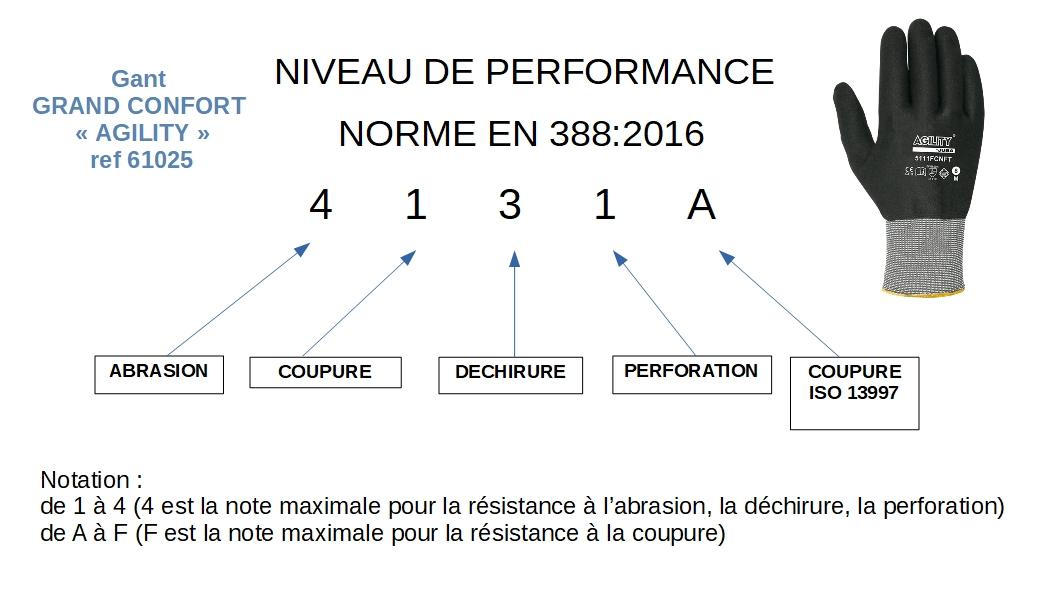61025 GUANTE niveau performance Sopavet
