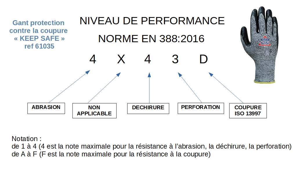 61035 Guante nivel performance SOPAVET